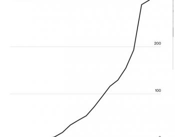 美国产太阳能面板迅速衰败,中国太阳能面板产业却