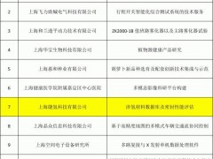 上海捷氢、上海氢雄入选2021年上海市嘉定区产学研合作拟扶持项目
