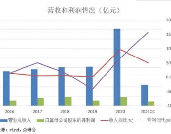 京运通:拥有装备制造、新能源发电、新材料、节能