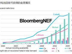 锂离子<em>电池回收市场</em>展望