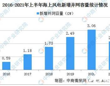 海上<em>风电建设</em>成效显著:2021年上半年中国海上风电新增并网容量同比增长102%