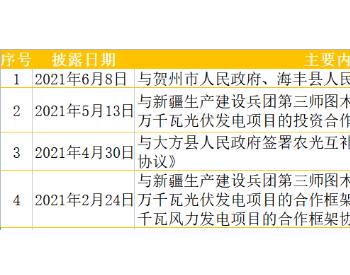 已签约7GW!粤电力A再签青海黄南州3GW光伏项目框