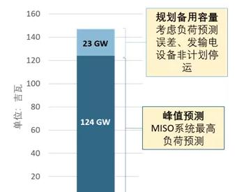 电力资源充足性规划:国际经验和对中国的建议