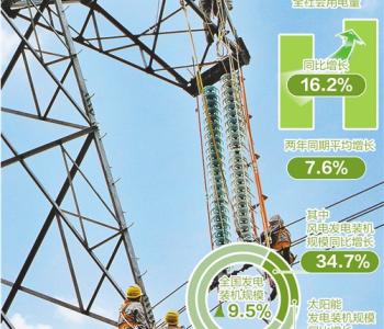 今年上半年全社会用电量同比增长16.2% 能源消费劲增凸显经济活力