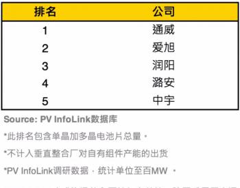 通威、爱旭、润阳包揽前三,2021上半年电池片出货