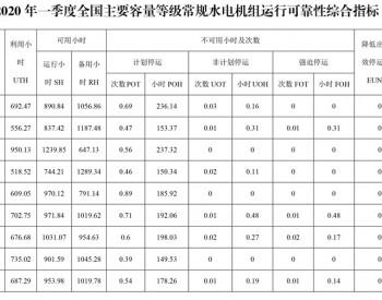 2020年一季度全国主要容量等级燃煤火电机组运行可靠性综合指标统计数据表
