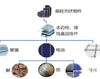 零碳研究院组织召开国家标准启动会