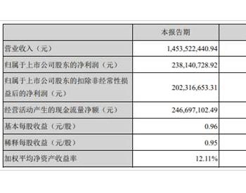 锦浪科技:上半年净利润2.38亿元 同比增长101%