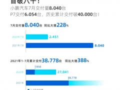 小鹏汽车7月交付量首破8000台,P7连续三个月破纪
