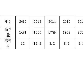 李永昌:上半年我国天然气消费量增长过快应该引起