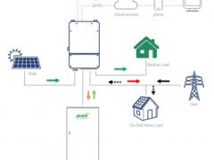 晶科能源丨泰国户用储能系统首单签订