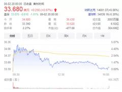 理想汽车8月12日港股上市,最高发行价为每股150港元