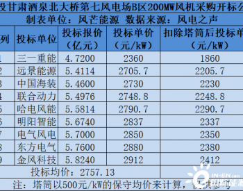 激进的三一:国投甘肃瓜州项目度电成本真能低于0.1元/度?