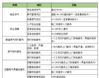 关于湖南省娄底市双峰县天然气户内安装及通气的公告