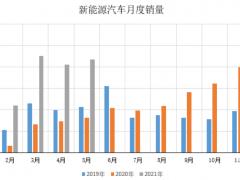 2021年1-5月新能源汽车产销情况数据统计