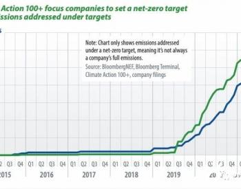 气候行动100+重点公司设定净零碳目标