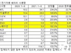 上半年宁德时代电池装机量全球第一 前十榜单中国