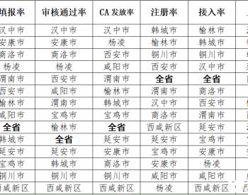 陕西省重点用能单位能耗在线监测系统建设进展情况通报(第六期)