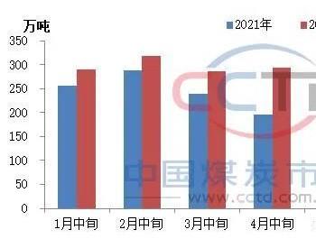 粗钢减产阶段性反复 喷吹煤需求预期增强