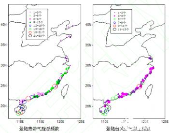 海上风电抗台风设计技术