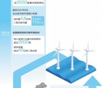 发展碳金融 助力碳市场