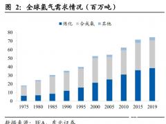 电力与设备<em>降本增效</em>提升经济性,氢储能潜力巨大