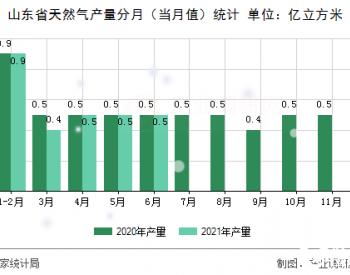 【图】2021年6月山东省天然气产量数据