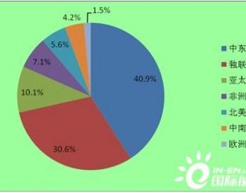 <em>液化天然气价格</em>淡季偏强 下半年液化天然气市场规模分析