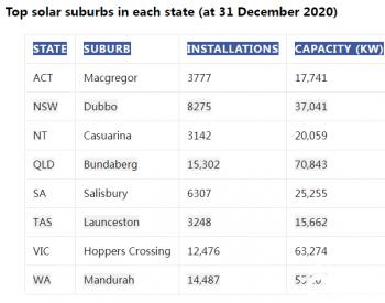 澳大利亚:屋顶太阳能光伏现状