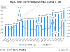 中国电动汽车换电行业区域市场状分析