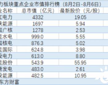 <em>电力股</em>TOP10普涨,电价改革将会走向何方?
