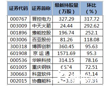 晋控电力等14股获陆股通增仓超50%