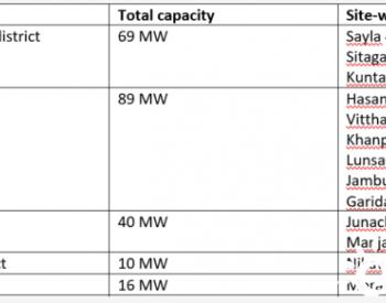 印度政府招标224 MW并网光伏项目