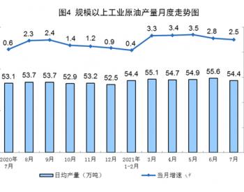 2021年1-7月<em>全国原油</em>产量同比增长2.4%