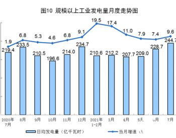 国家统计局:2021年1-7月发电同比增长13.2%