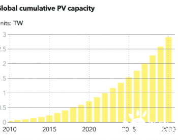 到2030年全球<em>太阳能装机容量</em>将达到3000GW