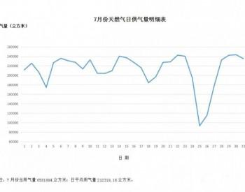 2021年7月浙江宁波市天然气用气量