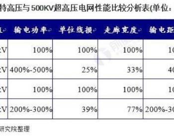 """2021年中国智能电网特高压输电环节市场现状与发展趋势分析""""十交十直""""仍待开发"""