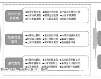 未来5年中国生物质能发电产业预测分析