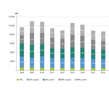 德国能源转型中的电力系统平衡和负电价问题