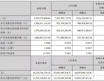 中材科技上半年叶片出货4.55GW!风电净利润3.3亿元