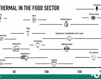 地热能如何改善整个食品行业的可持续性