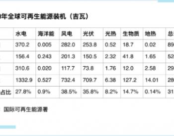 全球最新光伏装机统计出炉:中国占35.8%