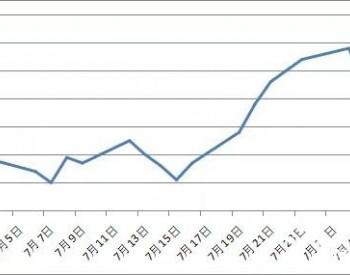2021年8月国内外天然气价格月度分析报告
