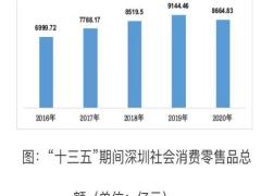 上半年广东深圳新能源汽车销量增长1.5倍 新兴消费