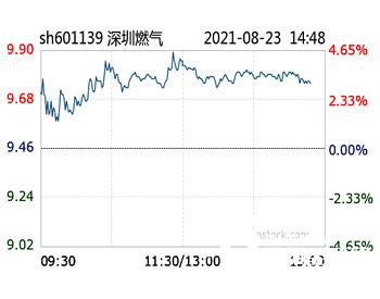 深圳燃气股东拟减持不超2%公司股份