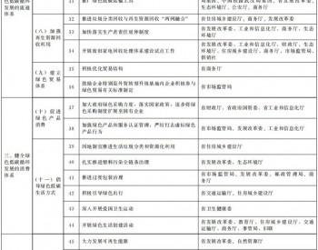 河南省人民政府关于加快建立健全<em>绿色低碳循环发展</em>经济体系的实施意见