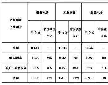 中国与有关国家电价比较情况分析
