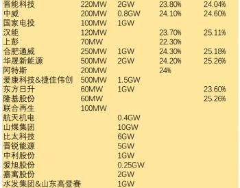 2021年底HJT产能将超10GW 欲于Q4实现与PERC成本持平