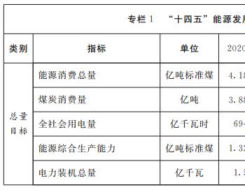 山东省:产煤1亿吨 <em>煤电装机</em>容量控制在1亿千瓦左右